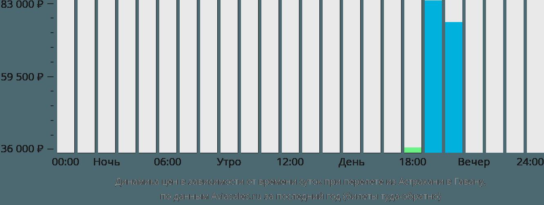 Динамика цен в зависимости от времени вылета из Астрахани в Гавану
