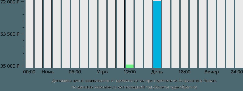 Динамика цен в зависимости от времени вылета из Астрахани в Львов