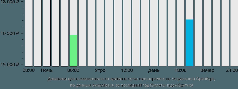 Динамика цен в зависимости от времени вылета из Астрахани в Оренбург