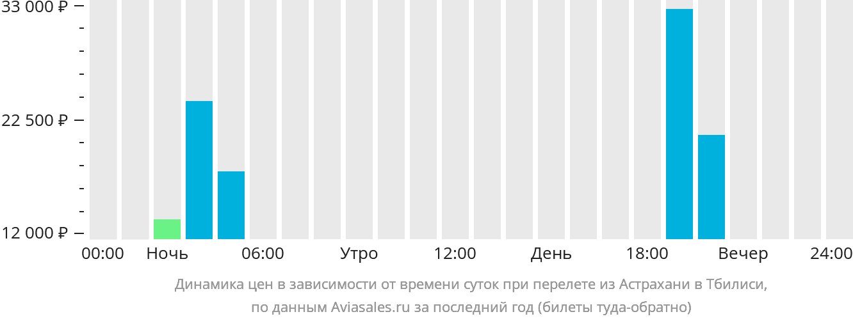 Динамика цен в зависимости от времени вылета из Астрахани в Тбилиси