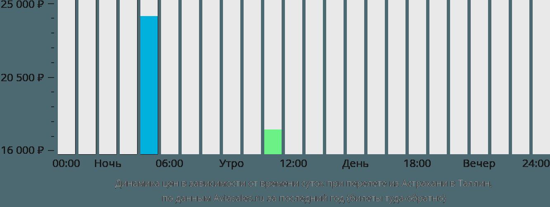 Динамика цен в зависимости от времени вылета из Астрахани в Таллин