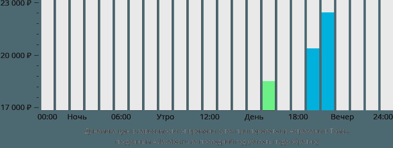 Динамика цен в зависимости от времени вылета из Астрахани в Томск