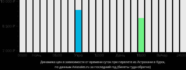 Динамика цен в зависимости от времени вылета из Астрахани в Курск