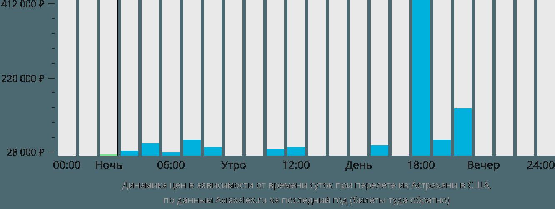 Динамика цен в зависимости от времени вылета из Астрахани в США