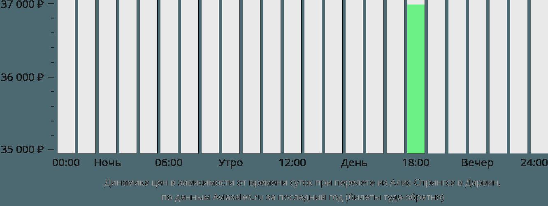 Динамика цен в зависимости от времени вылета из Алис-Спрингса в Дарвин