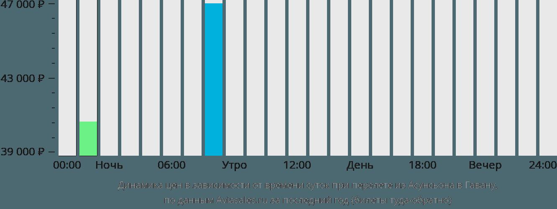 Динамика цен в зависимости от времени вылета из Асунсьона в Гавану