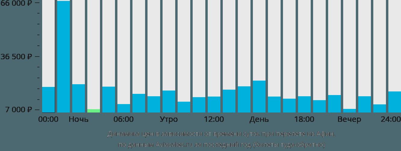 Динамика цен в зависимости от времени вылета из Афин