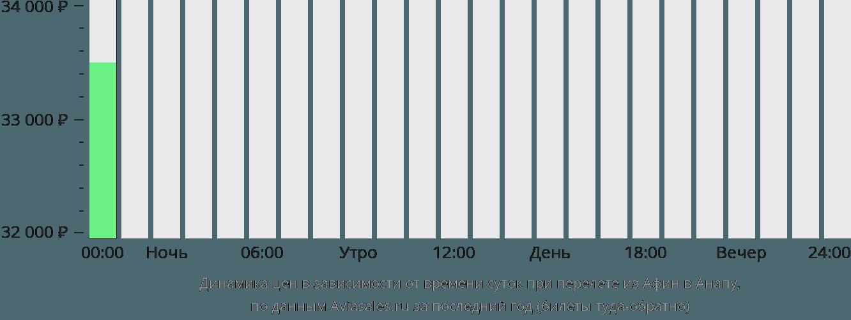 Динамика цен в зависимости от времени вылета из Афин в Анапу