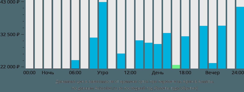 Динамика цен в зависимости от времени вылета из Афин в Алматы
