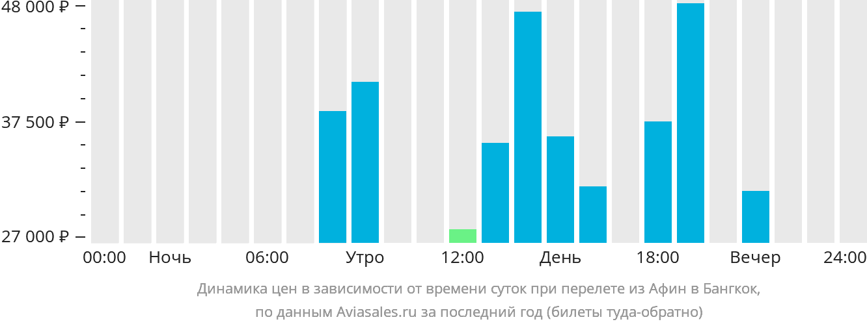 Динамика цен в зависимости от времени вылета из Афин в Бангкок