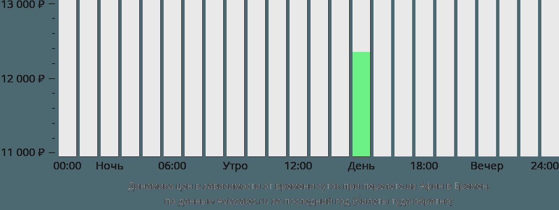 Динамика цен в зависимости от времени вылета из Афин в Бремен