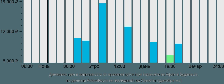 Динамика цен в зависимости от времени вылета из Афин в Будапешт