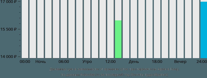 Динамика цен в зависимости от времени вылета из Афин в Каир