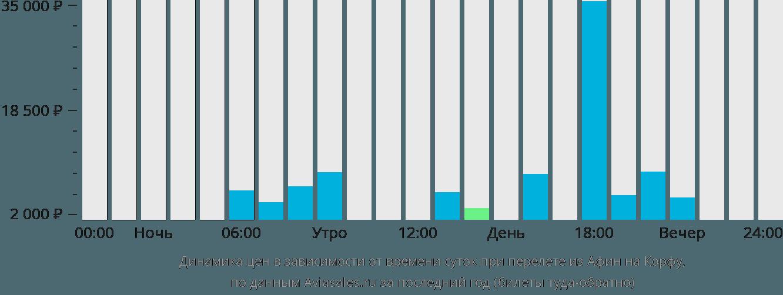 Динамика цен в зависимости от времени вылета из Афин на Корфу