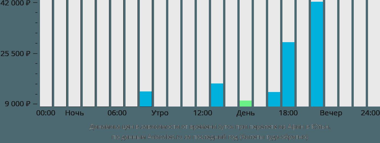 Динамика цен в зависимости от времени вылета из Афин в Кёльн