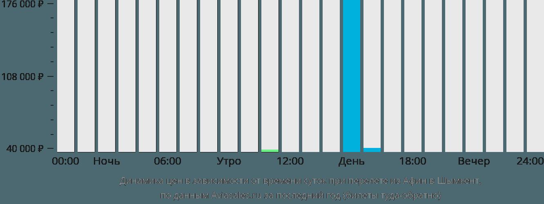 Динамика цен в зависимости от времени вылета из Афин в Шымкент