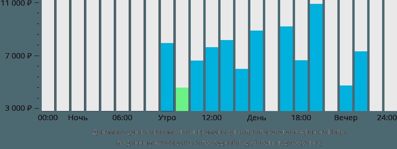 Динамика цен в зависимости от времени вылета из Афин на Кипр