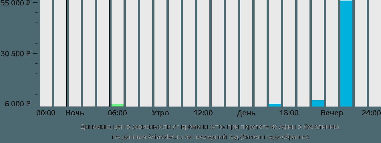 Динамика цен в зависимости от времени вылета из Афин в Кефалинию