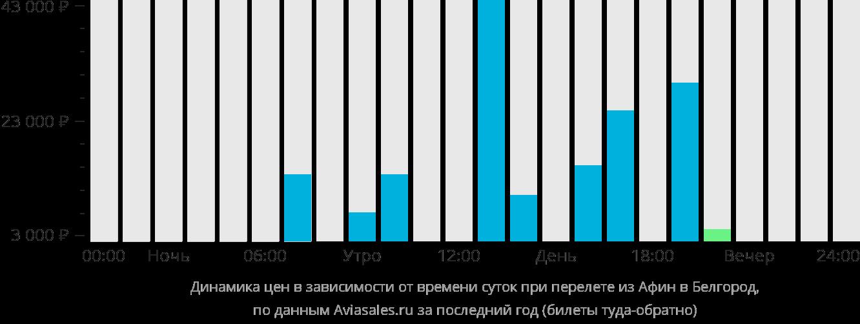 Динамика цен в зависимости от времени вылета из Афин в Белгород