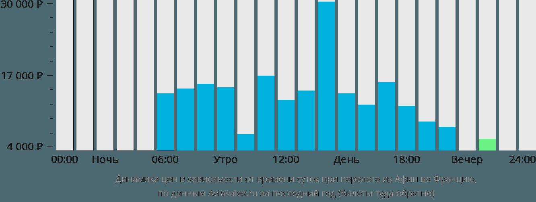 Динамика цен в зависимости от времени вылета из Афин во Францию