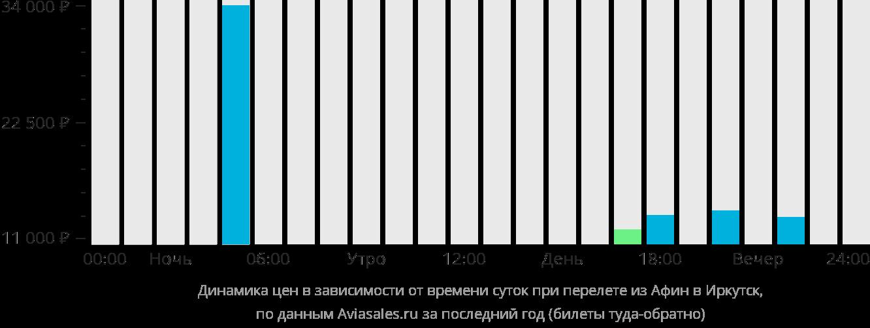 Динамика цен в зависимости от времени вылета из Афин в Иркутск