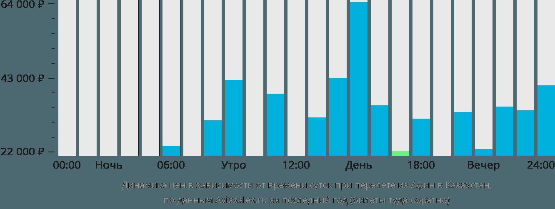 Динамика цен в зависимости от времени вылета из Афин в Казахстан