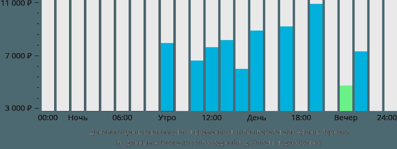 Динамика цен в зависимости от времени вылета из Афин в Ларнаку