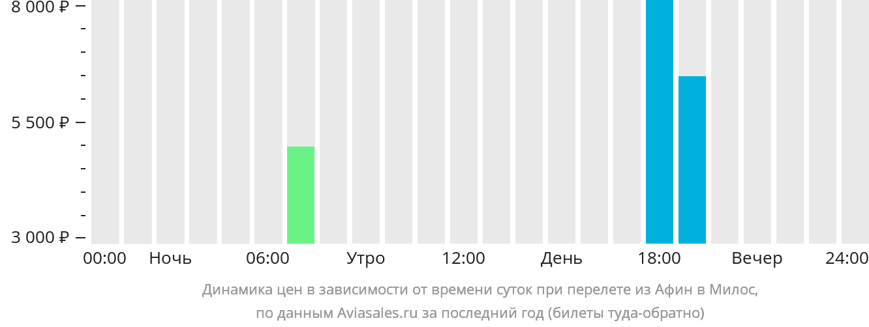 Динамика цен в зависимости от времени вылета из Афин в Милос