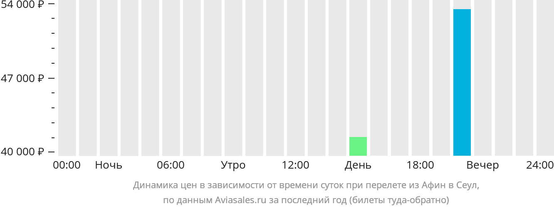 Динамика цен в зависимости от времени вылета из Афин в Сеул