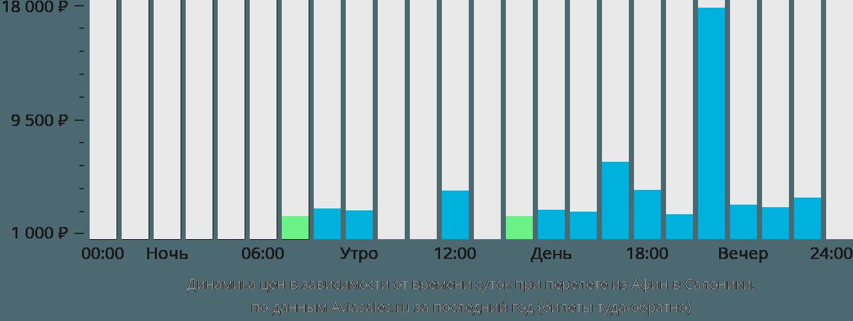 Динамика цен в зависимости от времени вылета из Афин в Салоники