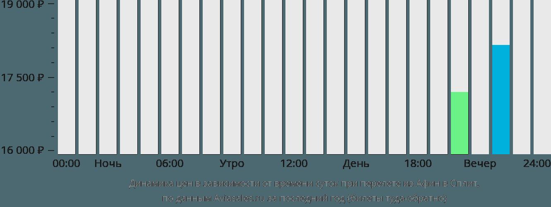 Динамика цен в зависимости от времени вылета из Афин в Сплит