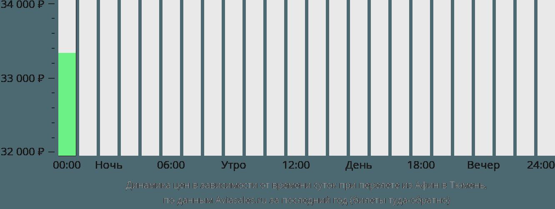 Динамика цен в зависимости от времени вылета из Афин в Тюмень