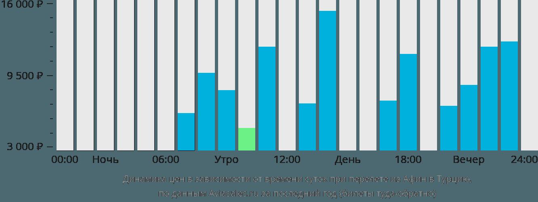 Динамика цен в зависимости от времени вылета из Афин в Турцию