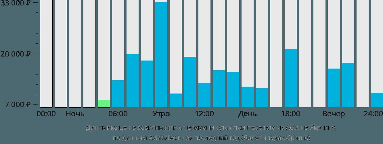 Динамика цен в зависимости от времени вылета из Афин в Украину