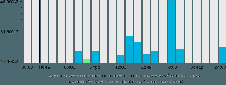 Динамика цен в зависимости от времени вылета из Афин в Волгоград