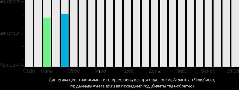 Динамика цен в зависимости от времени вылета из Атланты в Челябинск