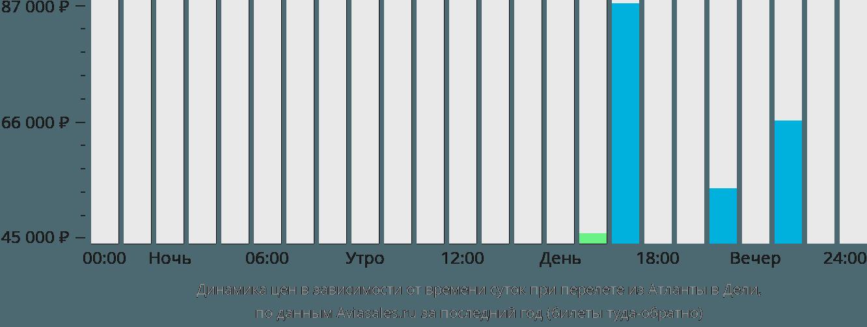 Динамика цен в зависимости от времени вылета из Атланты в Дели