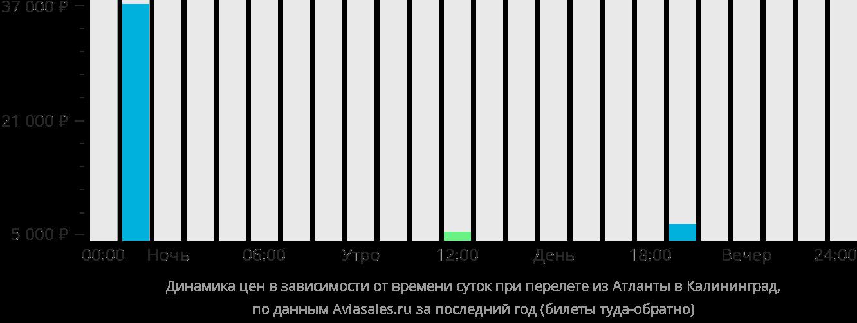 Динамика цен в зависимости от времени вылета из Атланты в Калининград