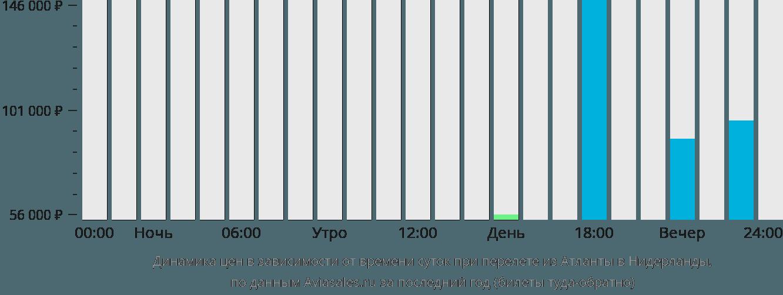 Динамика цен в зависимости от времени вылета из Атланты в Нидерланды