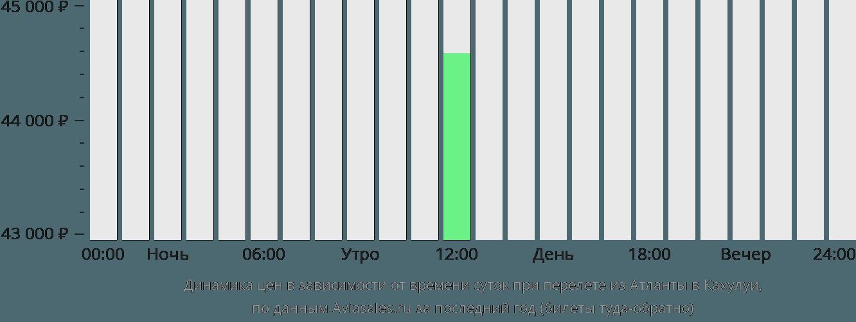 Динамика цен в зависимости от времени вылета из Атланты в Кахулуи