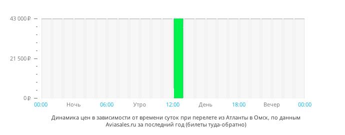 Динамика цен в зависимости от времени вылета из Атланты в Омск