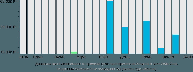 Динамика цен в зависимости от времени вылета из Атланты в Солт-Лейк-Сити