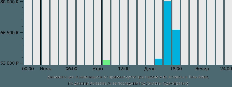 Динамика цен в зависимости от времени вылета из Атланты в Тель-Авив