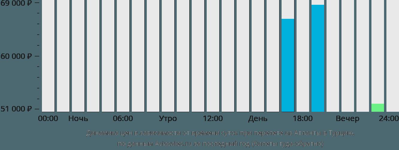 Динамика цен в зависимости от времени вылета из Атланты в Турцию