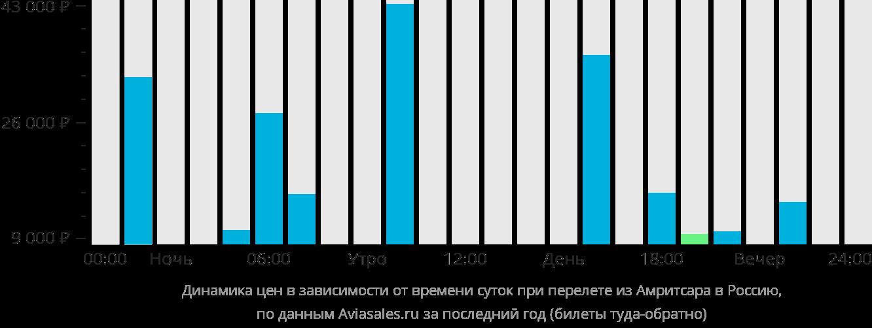 Динамика цен в зависимости от времени вылета из Амритсара в Россию