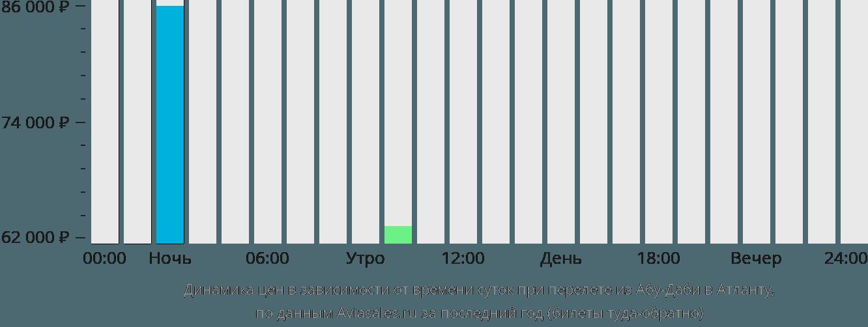 Динамика цен в зависимости от времени вылета из Абу-Даби в Атланту