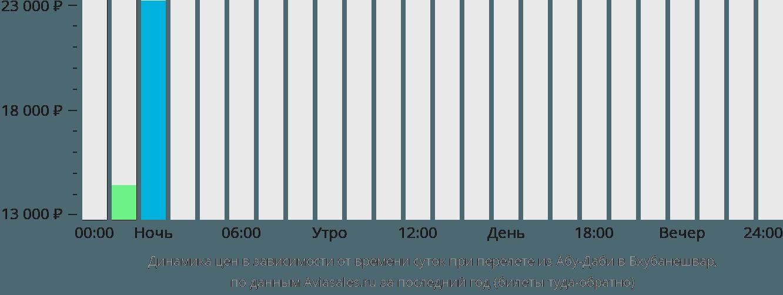 Динамика цен в зависимости от времени вылета из Абу-Даби в Бхубанешвар