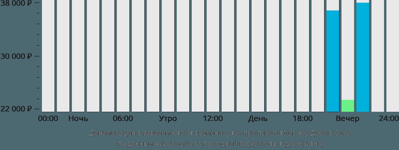 Динамика цен в зависимости от времени вылета из Абу-Даби в Себу