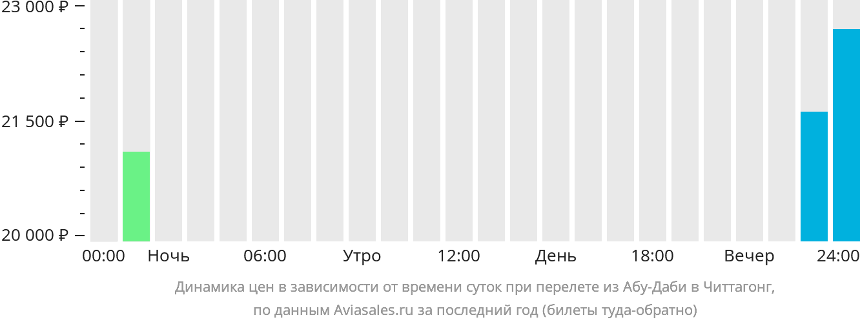 Динамика цен в зависимости от времени вылета из Абу-Даби в Читтагонг