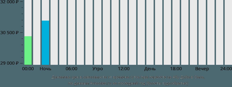 Динамика цен в зависимости от времени вылета из Абу-Даби в Омск